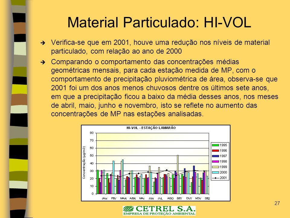 Material Particulado: HI-VOL