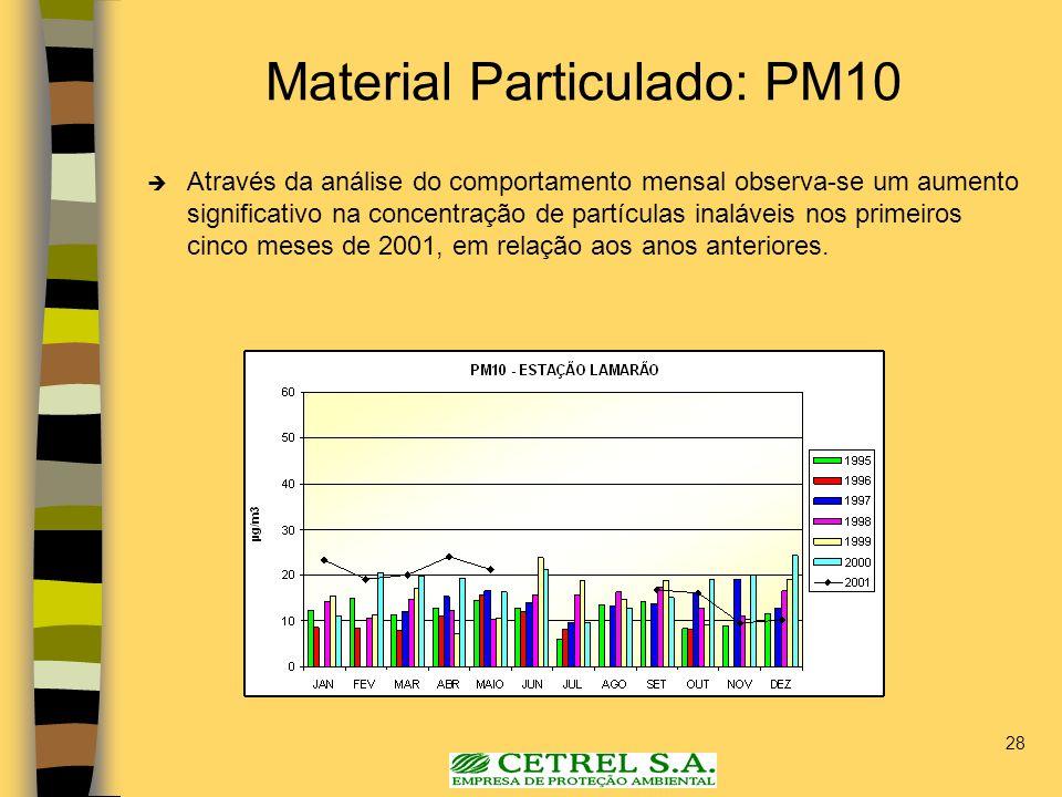 Material Particulado: PM10