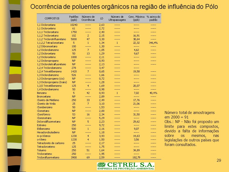 Ocorrência de poluentes orgânicos na região de influência do Pólo