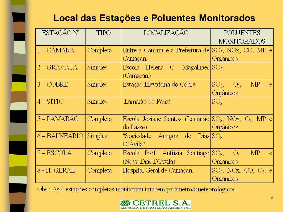 Local das Estações e Poluentes Monitorados