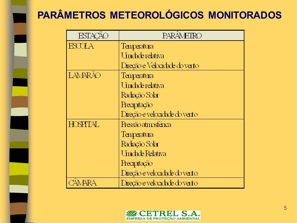 PARÂMETROS METEOROLÓGICOS MONITORADOS
