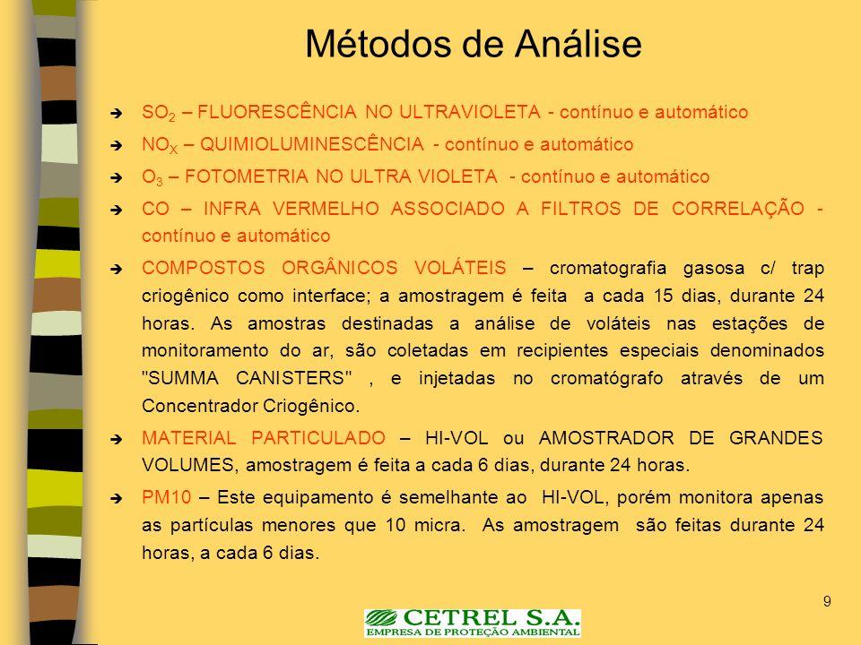 Métodos de Análise SO2 – FLUORESCÊNCIA NO ULTRAVIOLETA - contínuo e automático. NOX – QUIMIOLUMINESCÊNCIA - contínuo e automático.