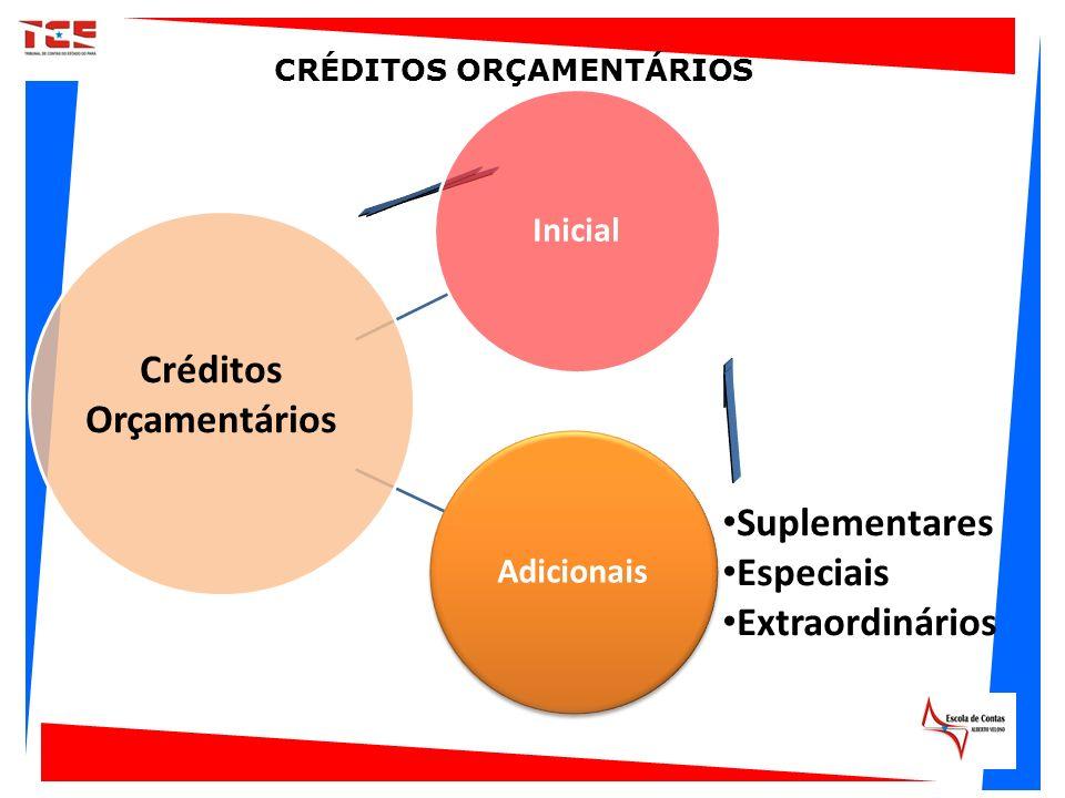CRÉDITOS ORÇAMENTÁRIOS Créditos Orçamentários