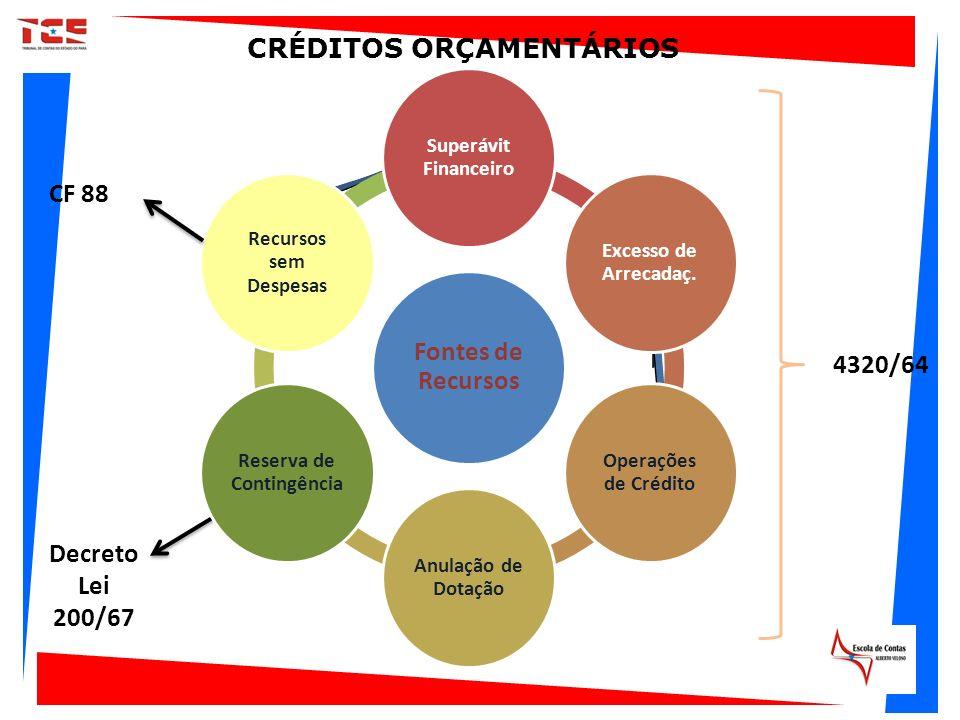 CRÉDITOS ORÇAMENTÁRIOS