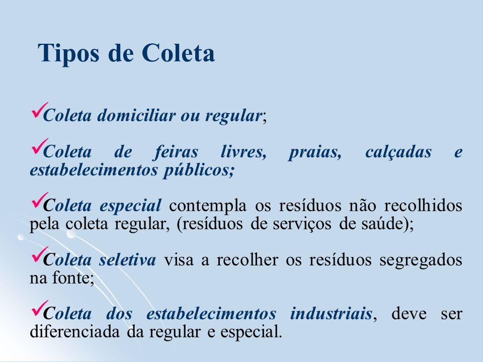 Tipos de Coleta Coleta domiciliar ou regular;