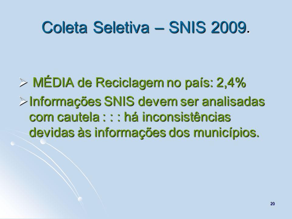 Coleta Seletiva – SNIS 2009. MÉDIA de Reciclagem no país: 2,4%