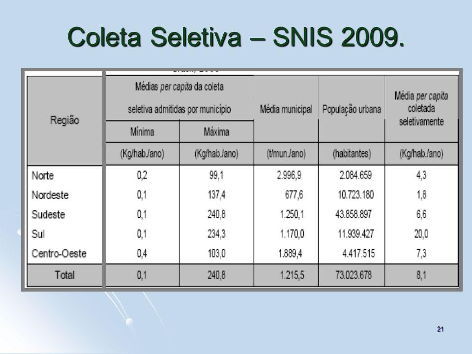 Coleta Seletiva – SNIS 2009. 21