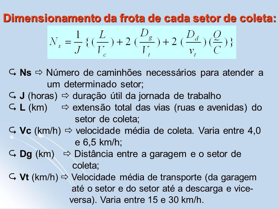 Dimensionamento da frota de cada setor de coleta: