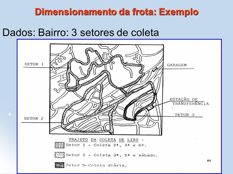 Dimensionamento da frota: Exemplo