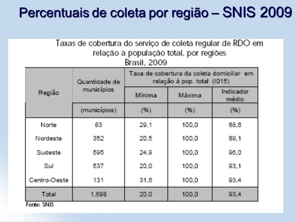 Percentuais de coleta por região – SNIS 2009