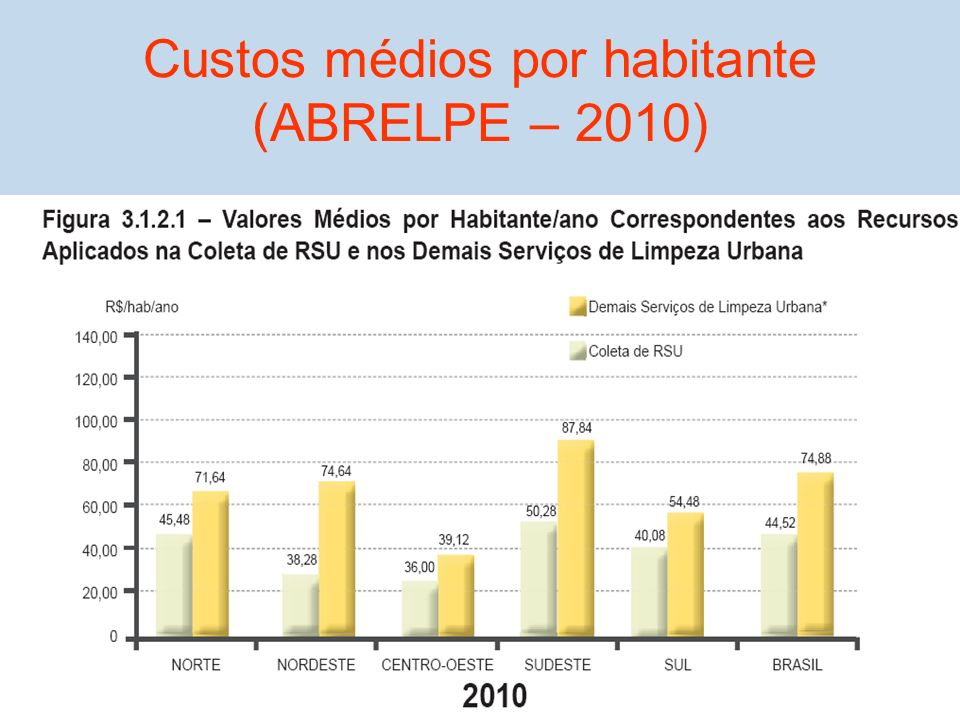 Custos médios por habitante (ABRELPE – 2010)