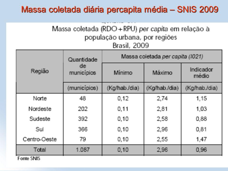 Massa coletada diária percapita média – SNIS 2009