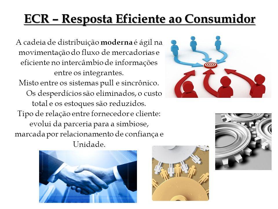 ECR – Resposta Eficiente ao Consumidor