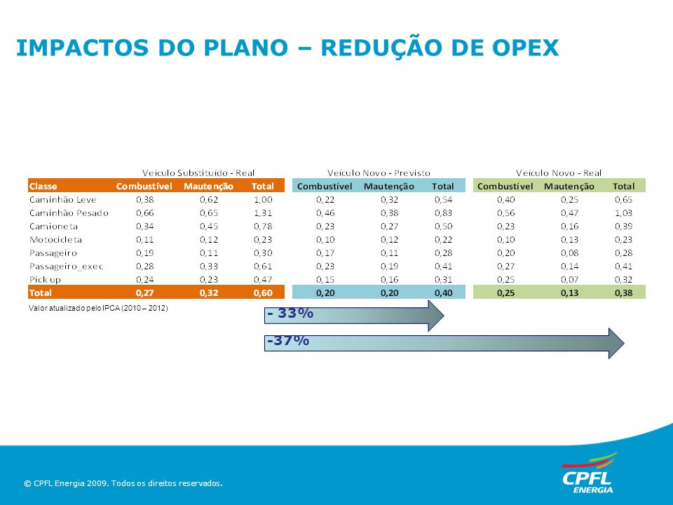 IMPACTOS DO PLANO – REDUÇÃO DE OPEX