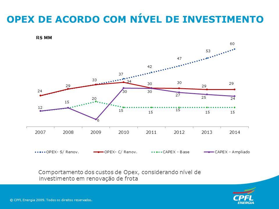 OPEX DE ACORDO COM NÍVEL DE INVESTIMENTO