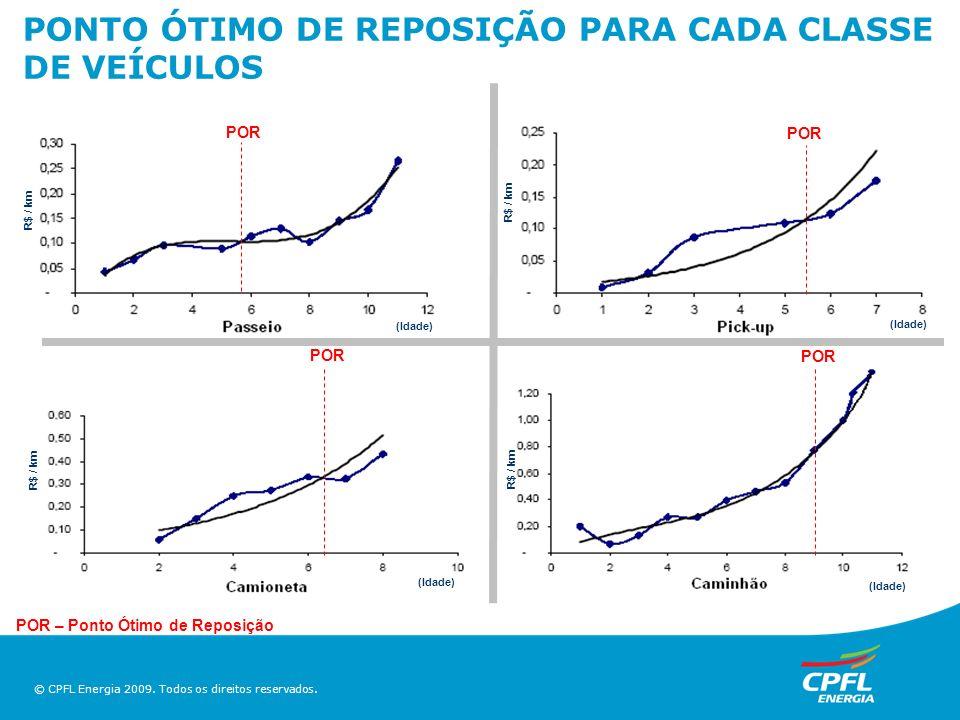 PONTO ÓTIMO DE REPOSIÇÃO PARA CADA CLASSE DE VEÍCULOS