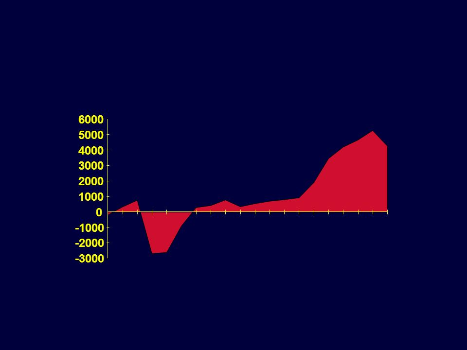 -3000 -2000 -1000 1000 2000 3000 4000 5000 6000 25