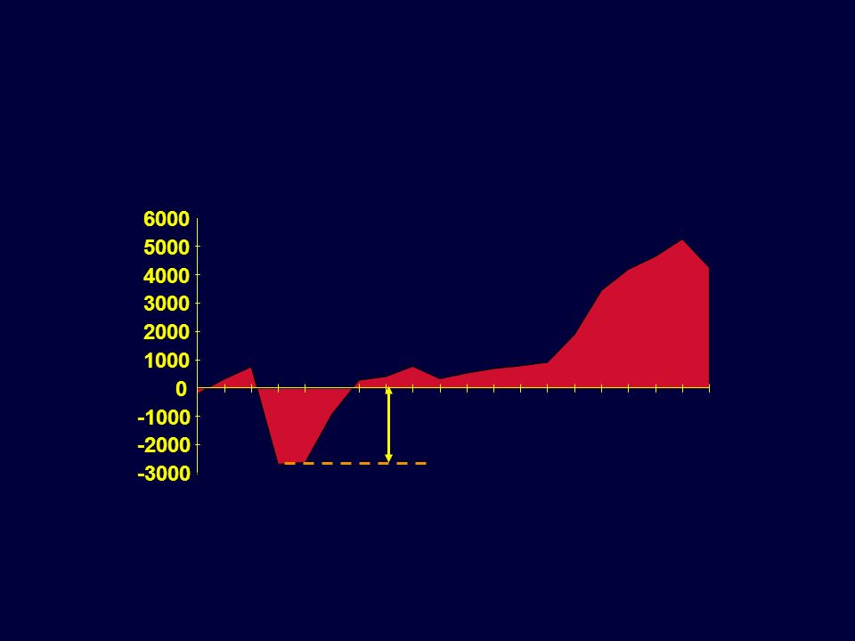 -3000 -2000 -1000 1000 2000 3000 4000 5000 6000 26