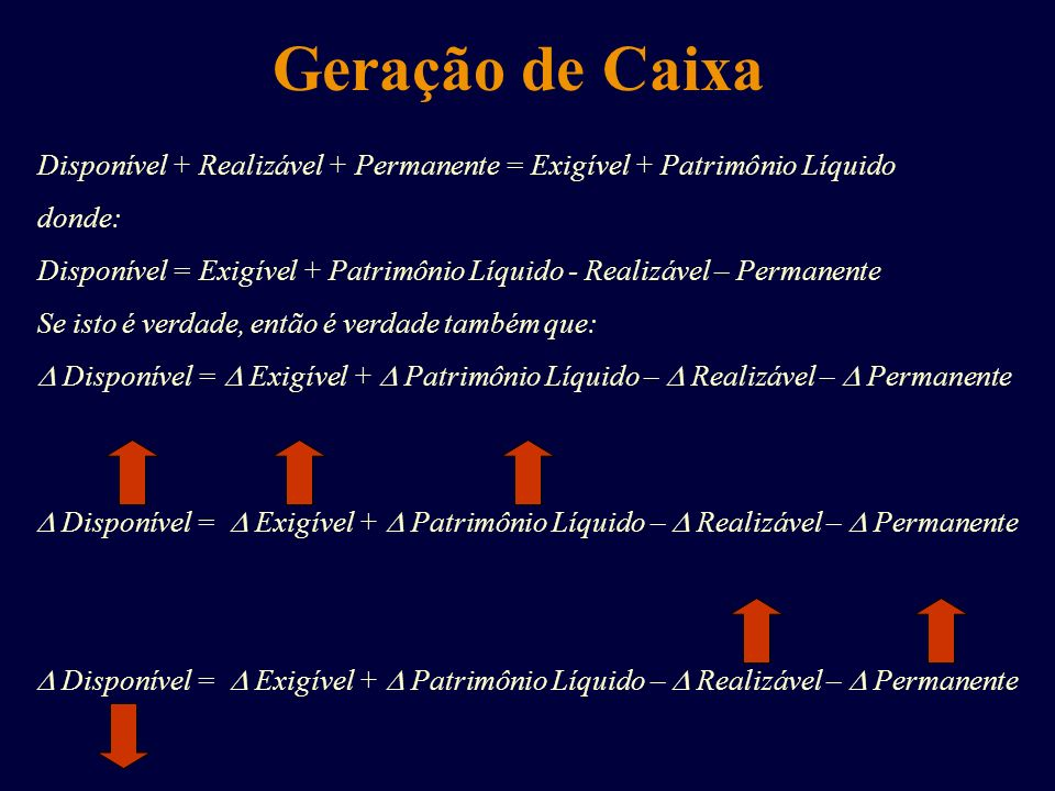 Geração de Caixa Disponível + Realizável + Permanente = Exigível + Patrimônio Líquido. donde: