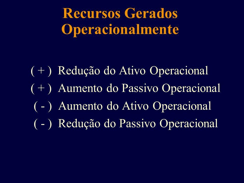Recursos Gerados Operacionalmente