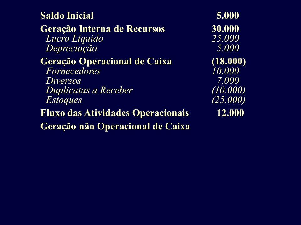 Saldo Inicial 5.000 Geração Interna de Recursos 30.000. Lucro Líquido 25.000. Depreciação 5.000.