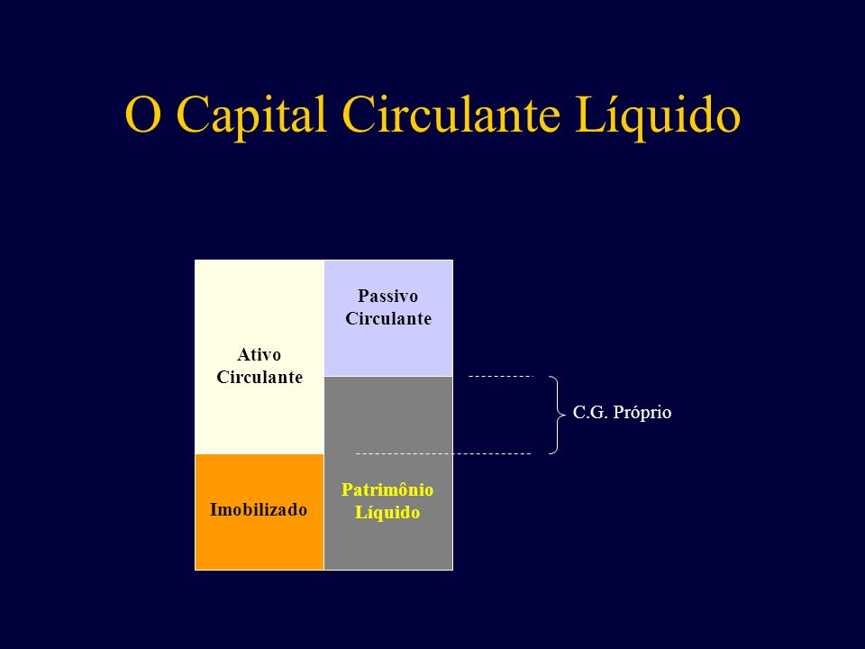 O Capital Circulante Líquido