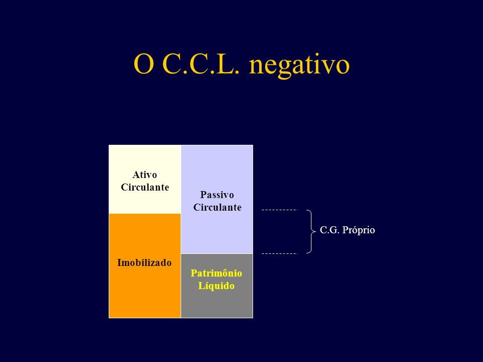 O C.C.L. negativo Ativo Circulante Passivo Circulante C.G. Próprio