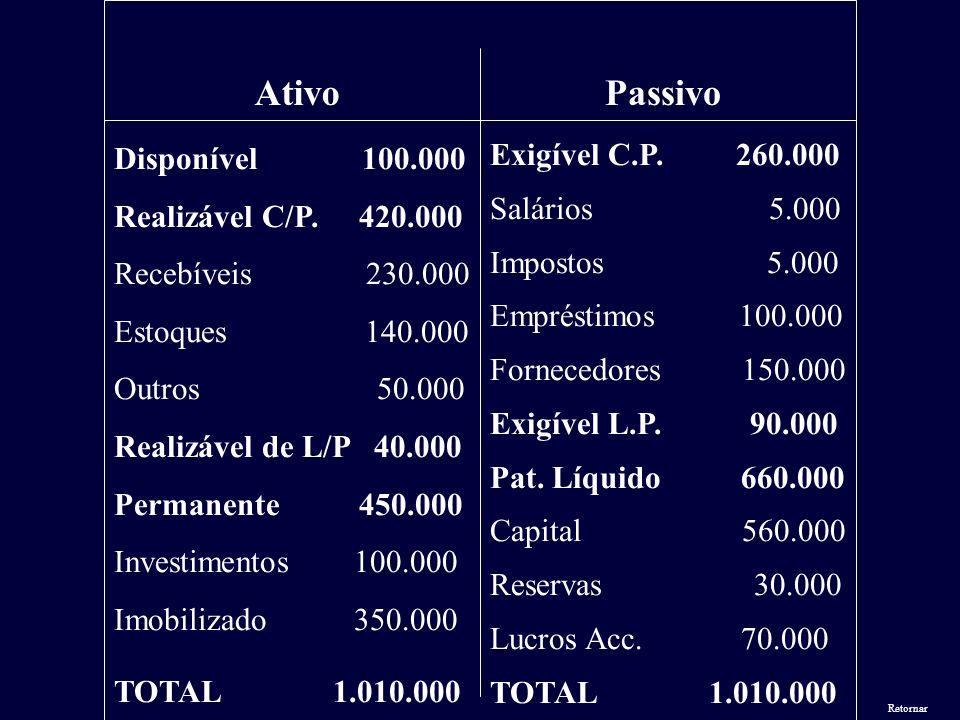 Ativo Passivo Disponível 100.000 Realizável C/P. 420.000