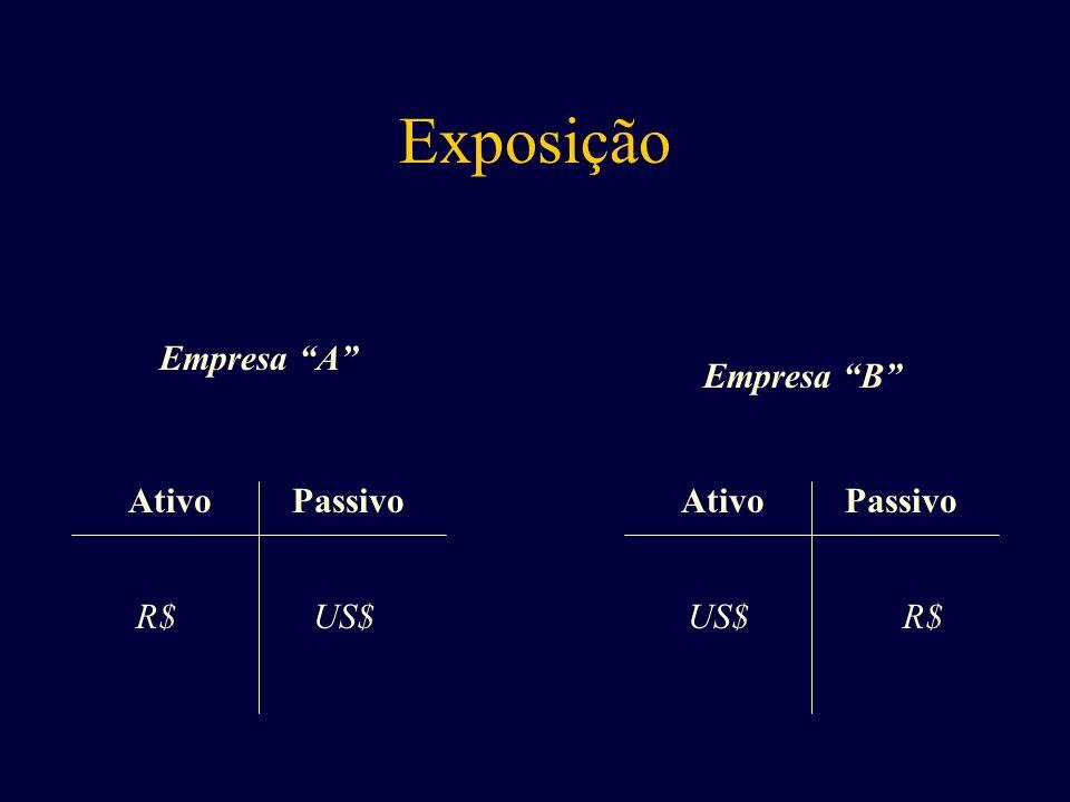 Exposição Empresa A Ativo Passivo Ativo Passivo Empresa B R$ US$