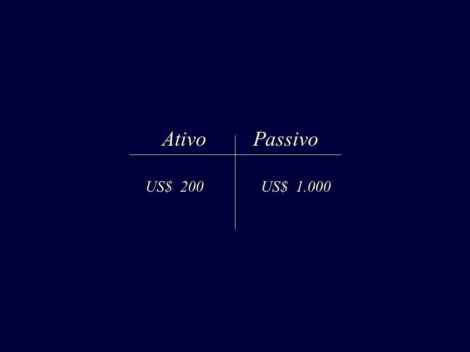 Ativo Passivo US$ 200 US$ 1.000