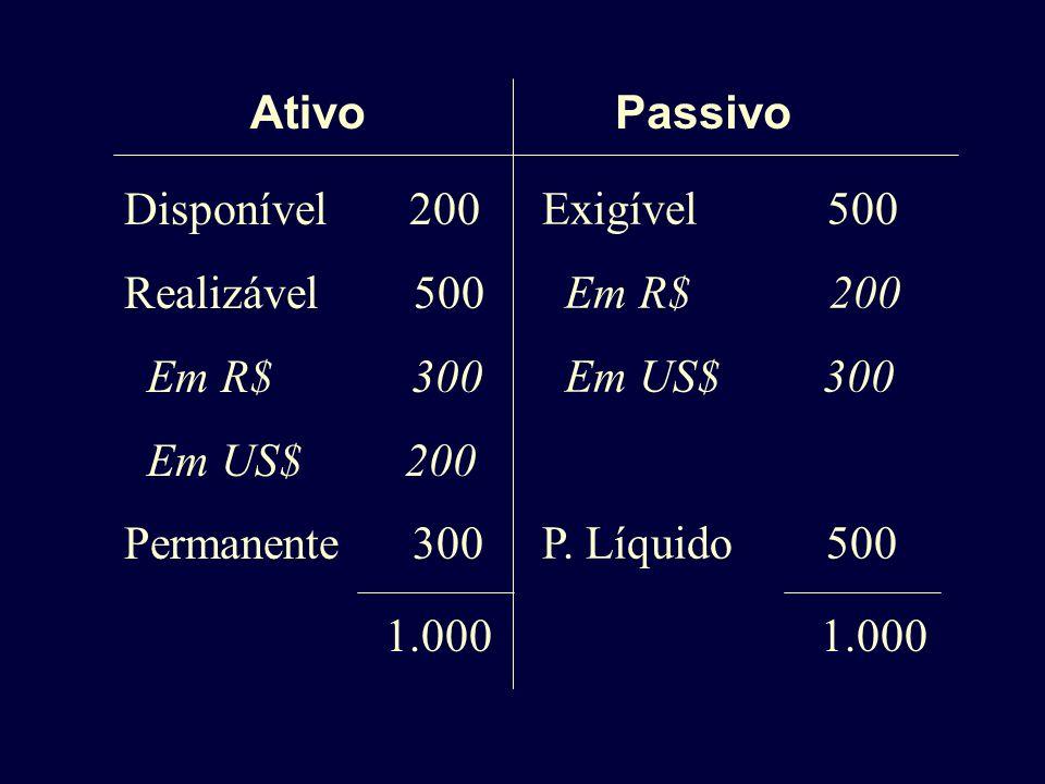 Ativo Passivo. Disponível 200. Realizável 500. Em R$ 300. Em US$ 200.