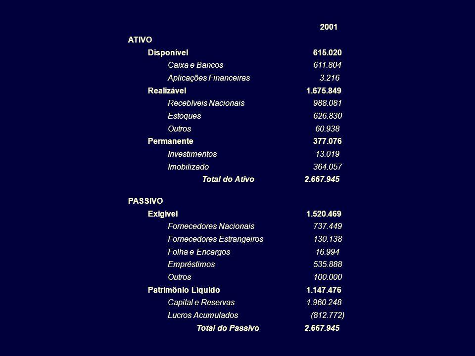 2001 ATIVO. Disponível. 615.020. Caixa e Bancos. 611.804. Aplicações Financeiras. 3.216. Realizável.