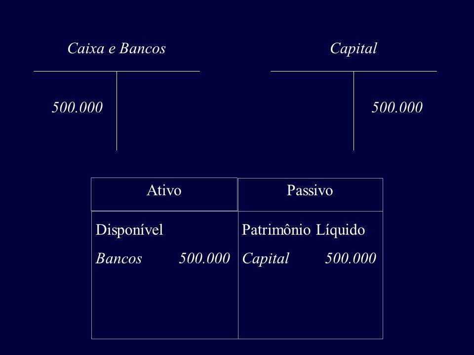 Caixa e Bancos Capital. 500.000. 500.000. Ativo. Passivo. Disponível. Bancos 500.000.