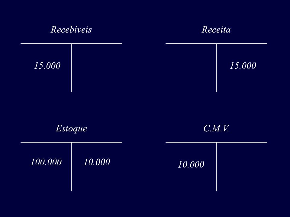 Recebíveis Receita 15.000 15.000 Estoque C.M.V. 100.000 10.000 10.000