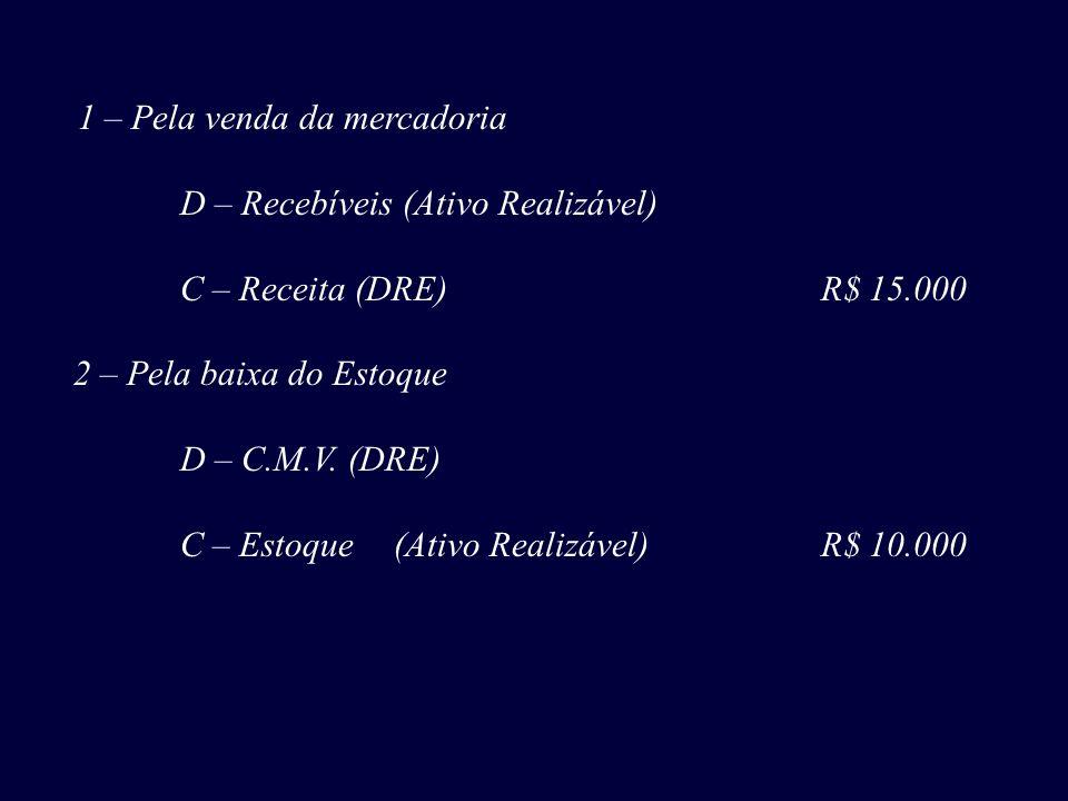 D – Recebíveis (Ativo Realizável) C – Receita (DRE) R$ 15.000