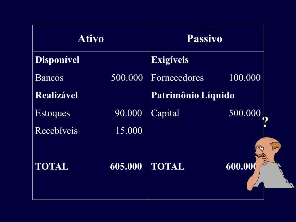 Ativo Passivo Disponível Bancos 500.000 Realizável Estoques 90.000