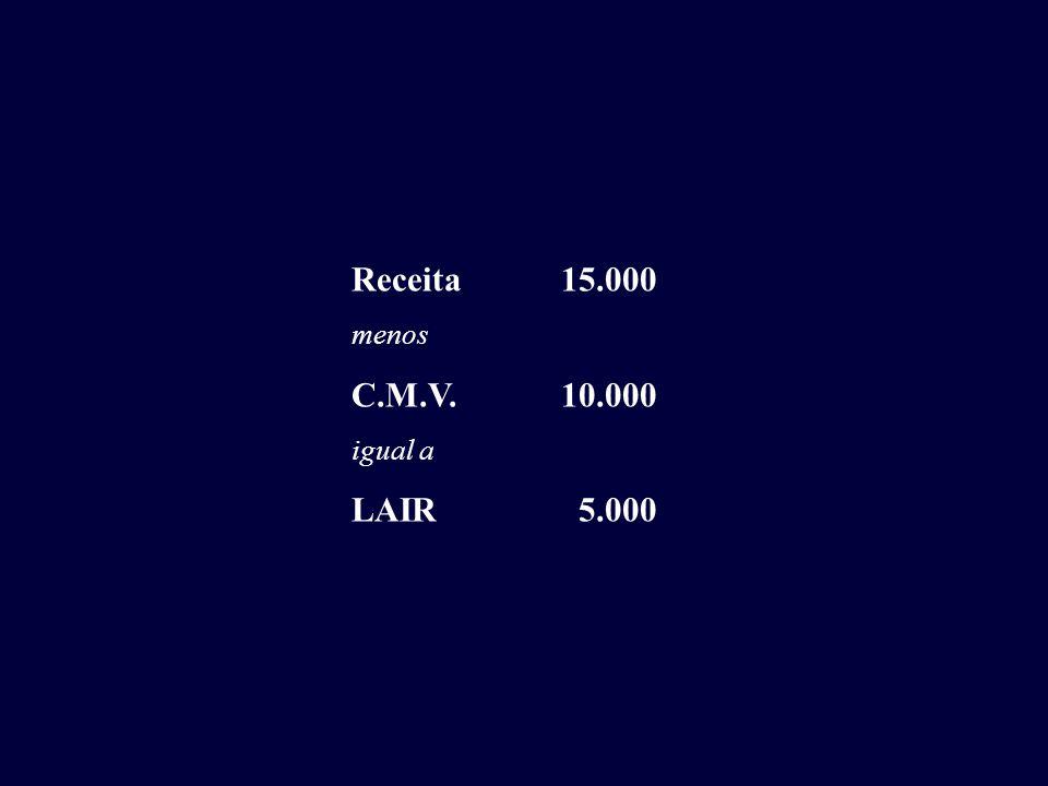 Receita 15.000 menos C.M.V. 10.000 igual a LAIR 5.000