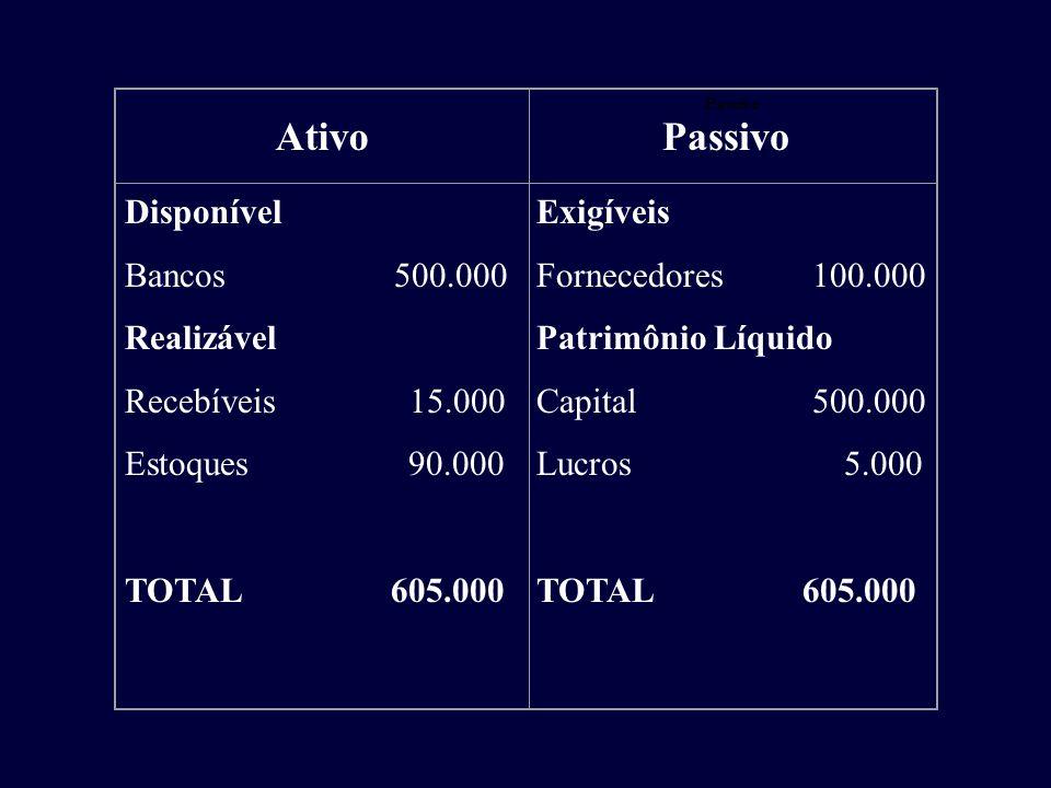 Ativo Passivo Disponível Bancos 500.000 Realizável Recebíveis 15.000
