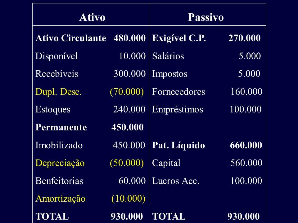 Ativo Passivo Ativo Circulante 480.000 Disponível 10.000