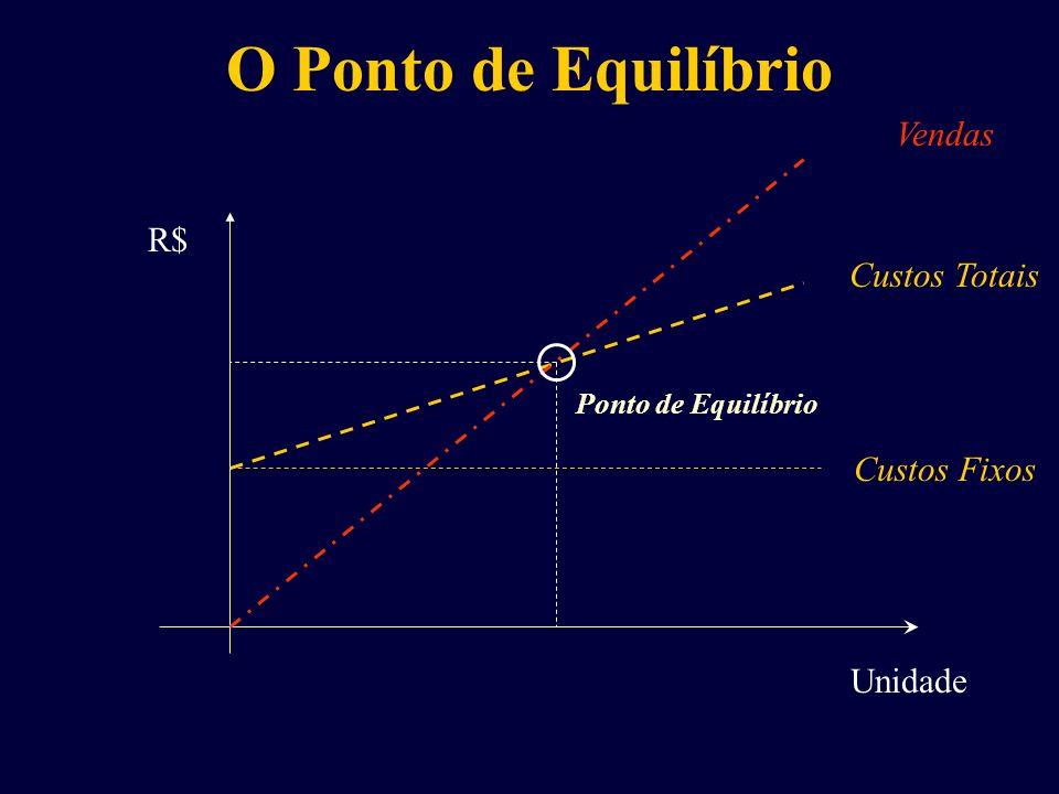 O Ponto de Equilíbrio Vendas R$ Custos Totais Custos Fixos Unidade