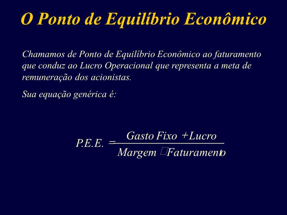 O Ponto de Equilíbrio Econômico