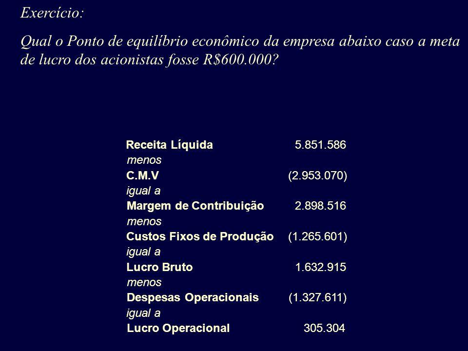 Margem de Contribuição Custos Fixos de Produção Despesas Operacionais