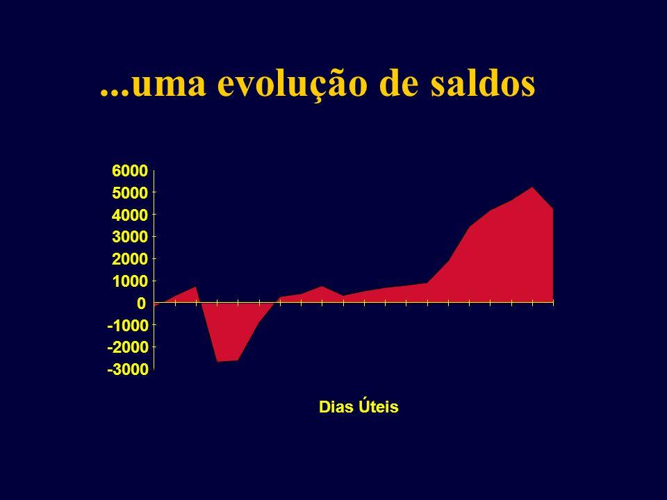 ...uma evolução de saldos 6000 5000 4000 3000 2000 1000 -1000 -2000