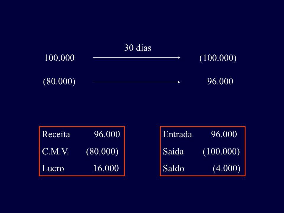 30 dias 100.000. (100.000) (80.000) 96.000. Receita 96.000. C.M.V. (80.000) Lucro 16.000.