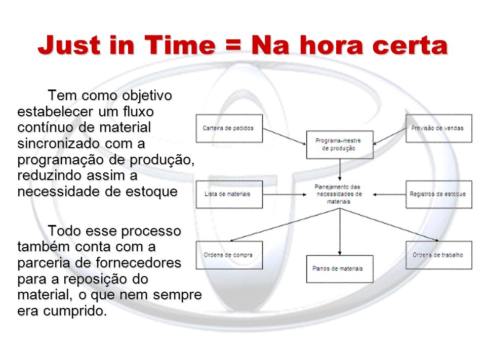 Just in Time = Na hora certa