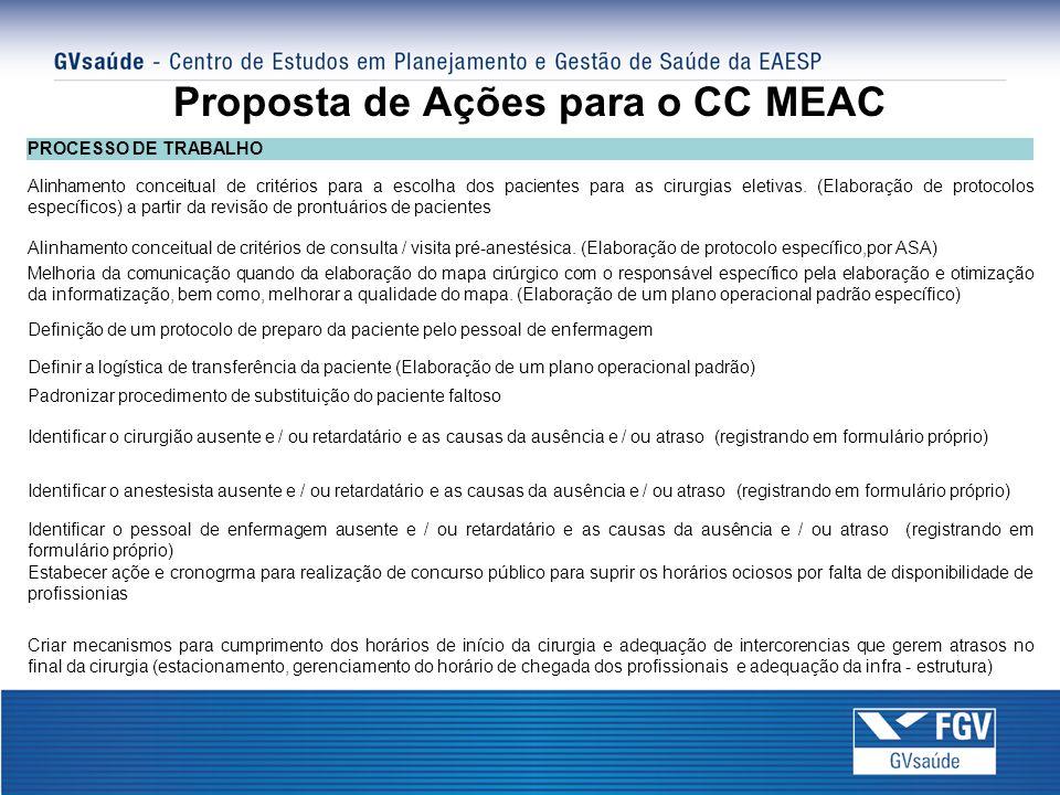 Proposta de Ações para o CC MEAC