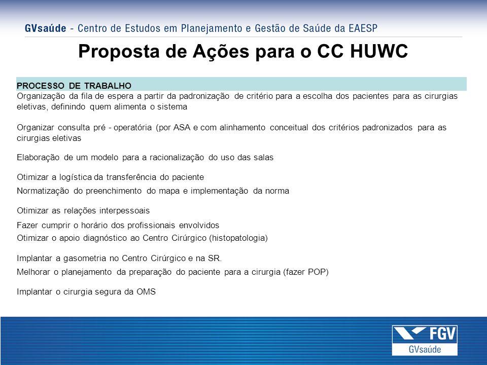 Proposta de Ações para o CC HUWC