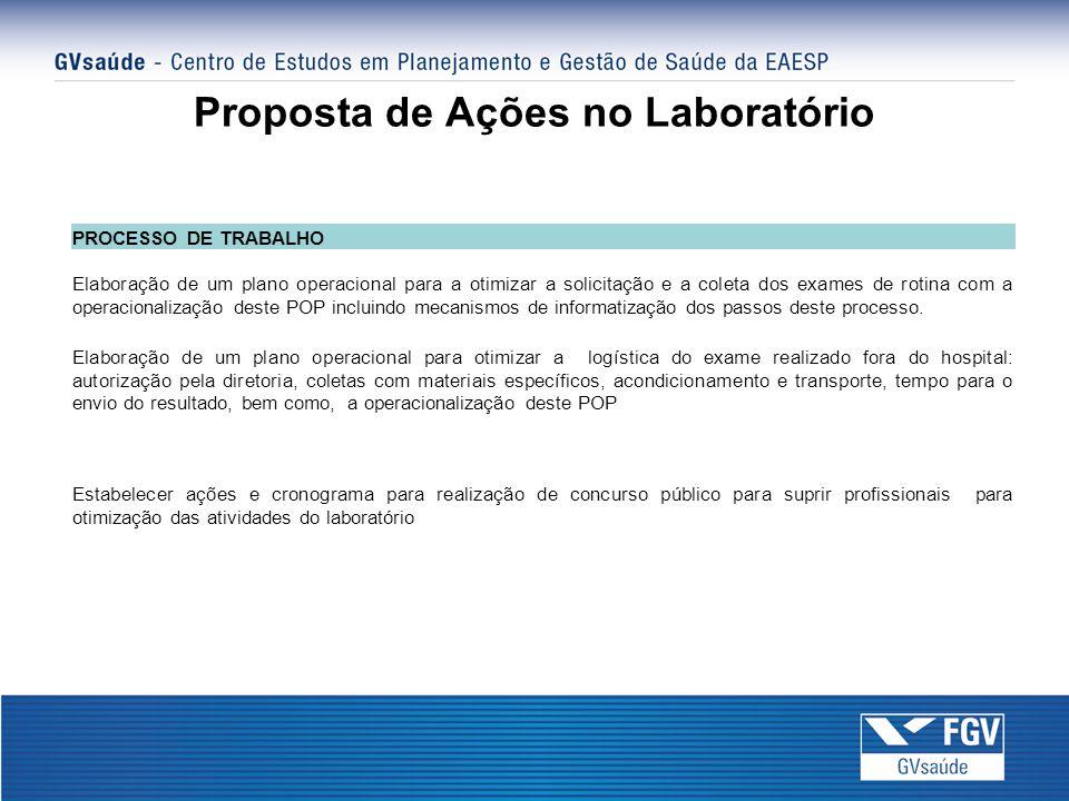 Proposta de Ações no Laboratório