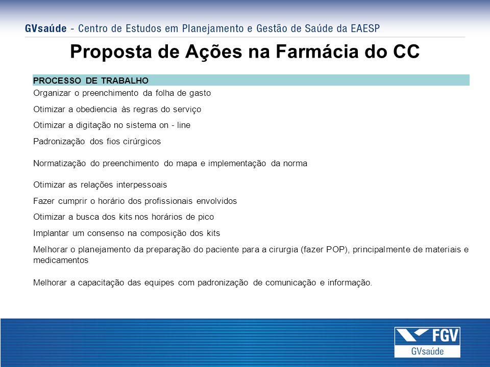 Proposta de Ações na Farmácia do CC