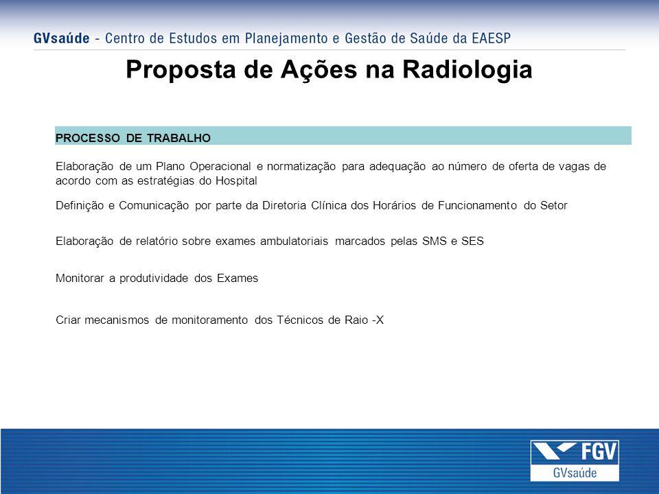 Proposta de Ações na Radiologia